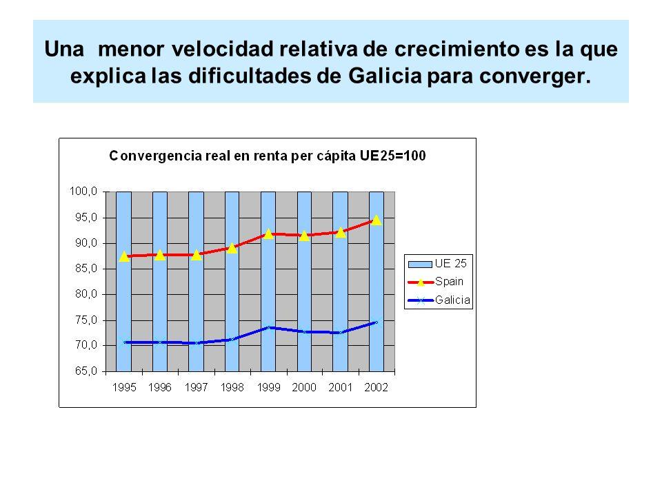 Una menor velocidad relativa de crecimiento es la que explica las dificultades de Galicia para converger.
