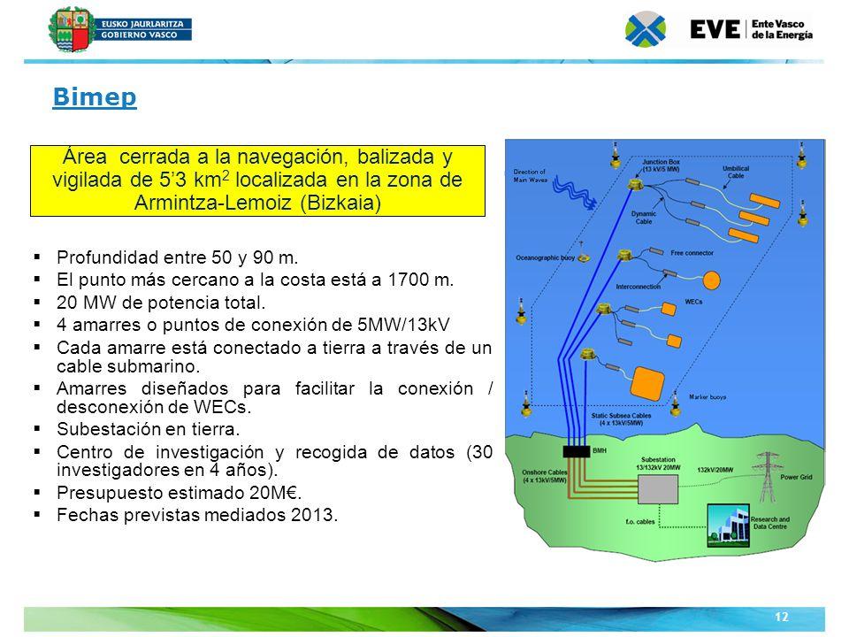 Unidad Editoral Conferencias y Formaciónwww.conferenciasyformacion.com 12 Profundidad entre 50 y 90 m. El punto más cercano a la costa está a 1700 m.