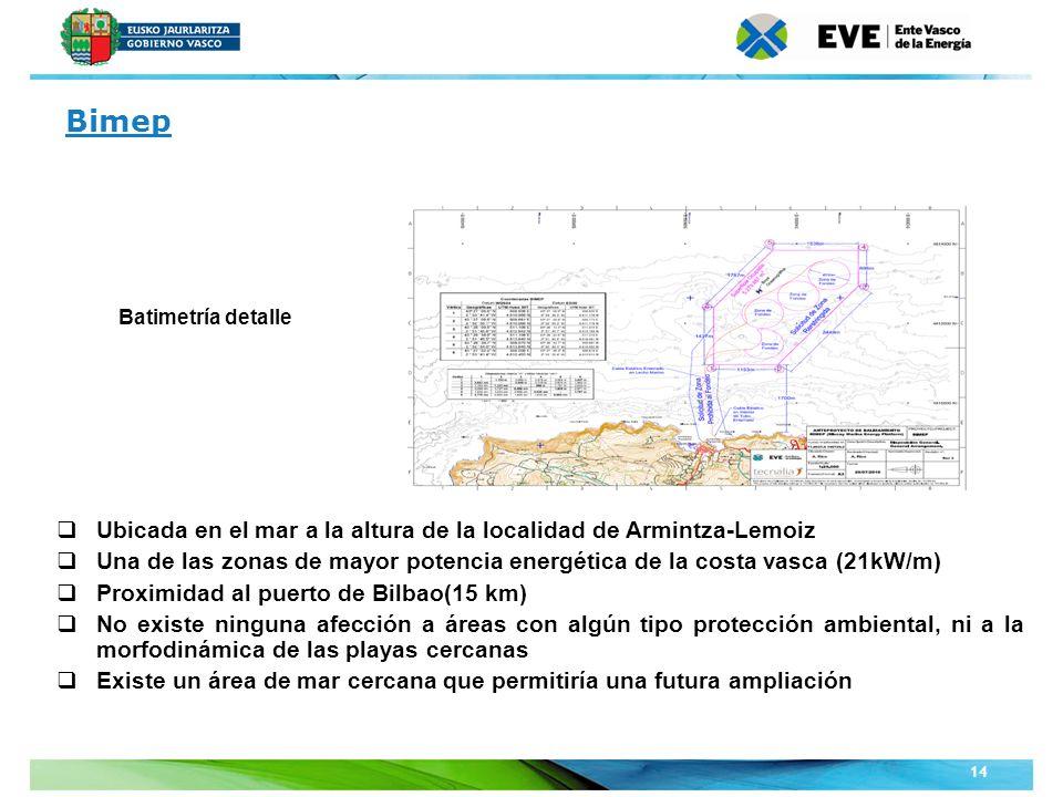 Batimetría detalle Ubicada en el mar a la altura de la localidad de Armintza-Lemoiz Una de las zonas de mayor potencia energética de la costa vasca (2
