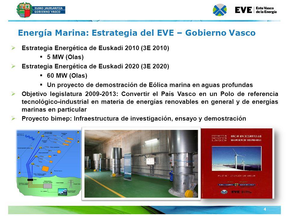 Unidad Editoral Conferencias y Formaciónwww.conferenciasyformacion.com 4 Estrategia Energética de Euskadi 2010 (3E 2010) 5 MW (Olas) Estrategia Energé