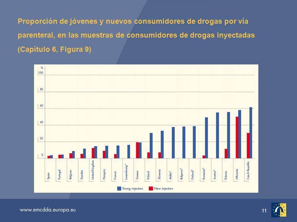 11 Proporción de jóvenes y nuevos consumidores de drogas por vía parenteral, en las muestras de consumidores de drogas inyectadas (Capítulo 6, Figura 9)
