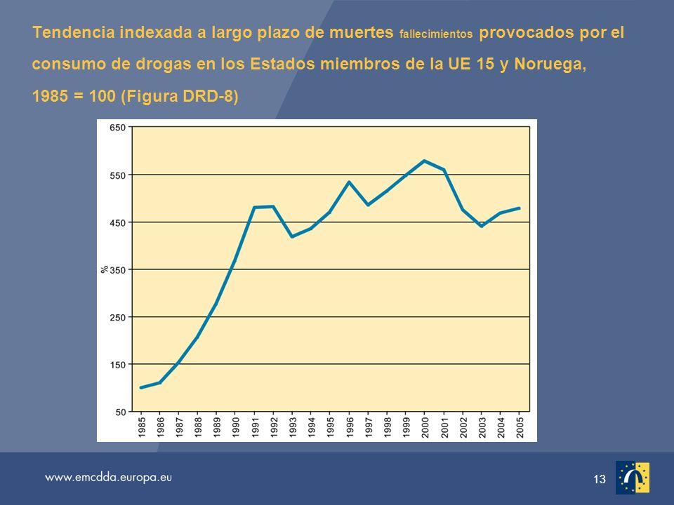13 Tendencia indexada a largo plazo de muertes fallecimientos provocados por el consumo de drogas en los Estados miembros de la UE 15 y Noruega, 1985 = 100 (Figura DRD-8)