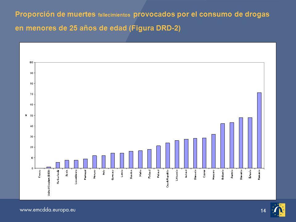 14 Proporción de muertes fallecimientos provocados por el consumo de drogas en menores de 25 años de edad (Figura DRD-2)