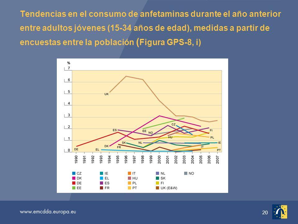20 Tendencias en el consumo de anfetaminas durante el año anterior entre adultos jóvenes (15-34 años de edad), medidas a partir de encuestas entre la población ( Figura GPS-8, i)