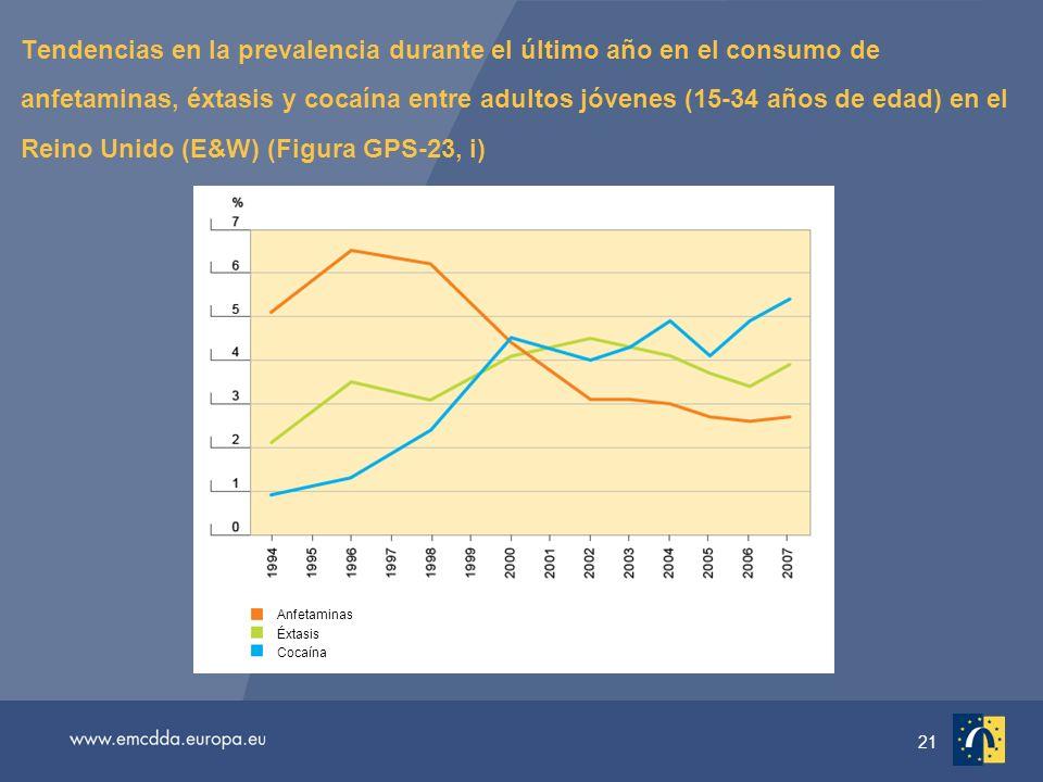 21 Tendencias en la prevalencia durante el último año en el consumo de anfetaminas, éxtasis y cocaína entre adultos jóvenes (15-34 años de edad) en el Reino Unido (E&W) (Figura GPS-23, i) Anfetaminas Éxtasis Cocaína