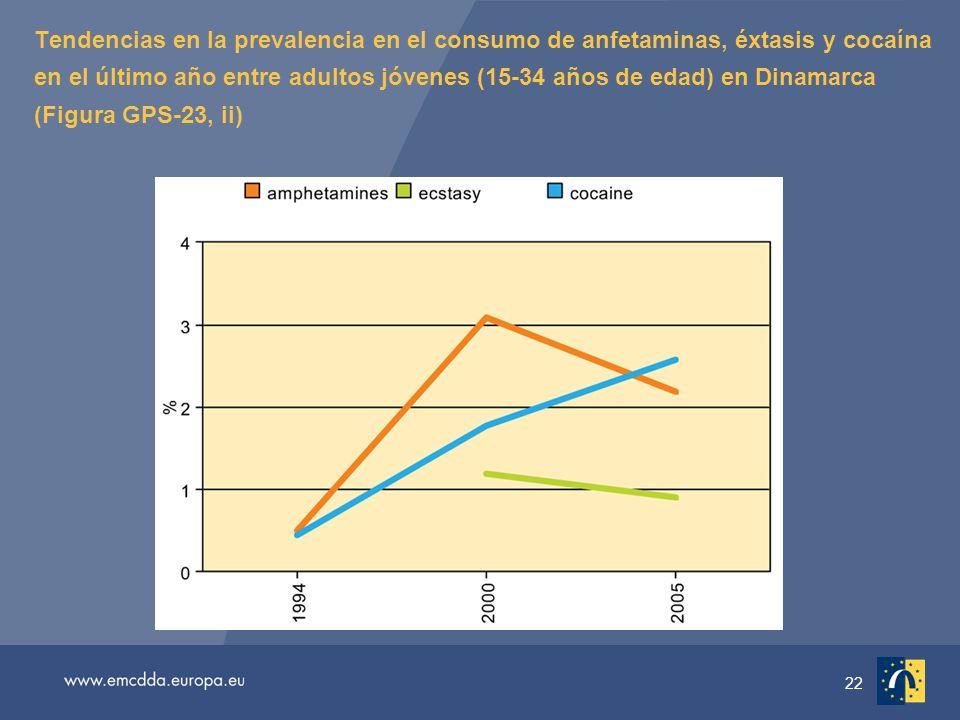 22 Tendencias en la prevalencia en el consumo de anfetaminas, éxtasis y cocaína en el último año entre adultos jóvenes (15-34 años de edad) en Dinamarca (Figura GPS-23, ii)