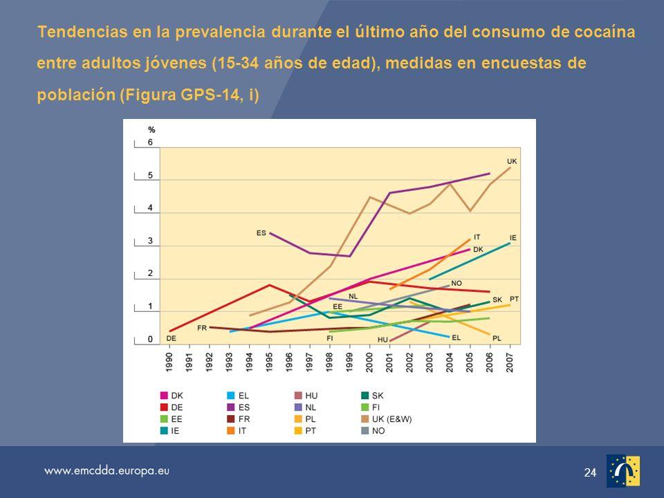 24 Tendencias en la prevalencia durante el último año del consumo de cocaína entre adultos jóvenes (15-34 años de edad), medidas en encuestas de población (Figura GPS-14, i)
