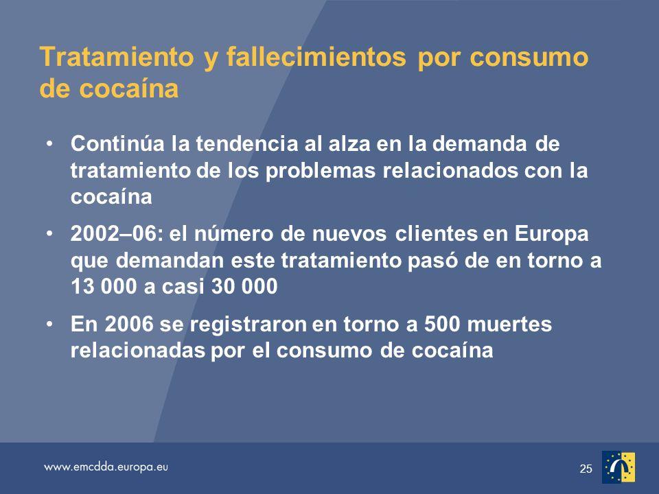 25 Tratamiento y fallecimientos por consumo de cocaína Continúa la tendencia al alza en la demanda de tratamiento de los problemas relacionados con la cocaína 2002–06: el número de nuevos clientes en Europa que demandan este tratamiento pasó de en torno a 13 000 a casi 30 000 En 2006 se registraron en torno a 500 muertes relacionadas por el consumo de cocaína