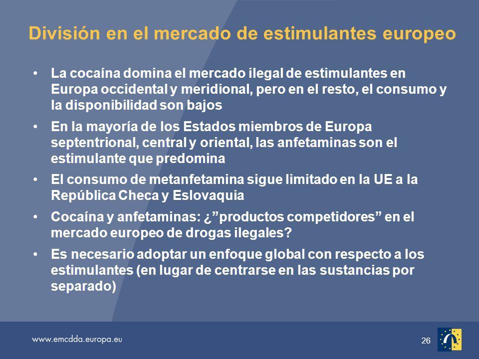 26 División en el mercado de estimulantes europeo La cocaína domina el mercado ilegal de estimulantes en Europa occidental y meridional, pero en el resto, el consumo y la disponibilidad son bajos En la mayoría de los Estados miembros de Europa septentrional, central y oriental, las anfetaminas son el estimulante que predomina El consumo de metanfetamina sigue limitado en la UE a la República Checa y Eslovaquia Cocaína y anfetaminas: ¿productos competidores en el mercado europeo de drogas ilegales.