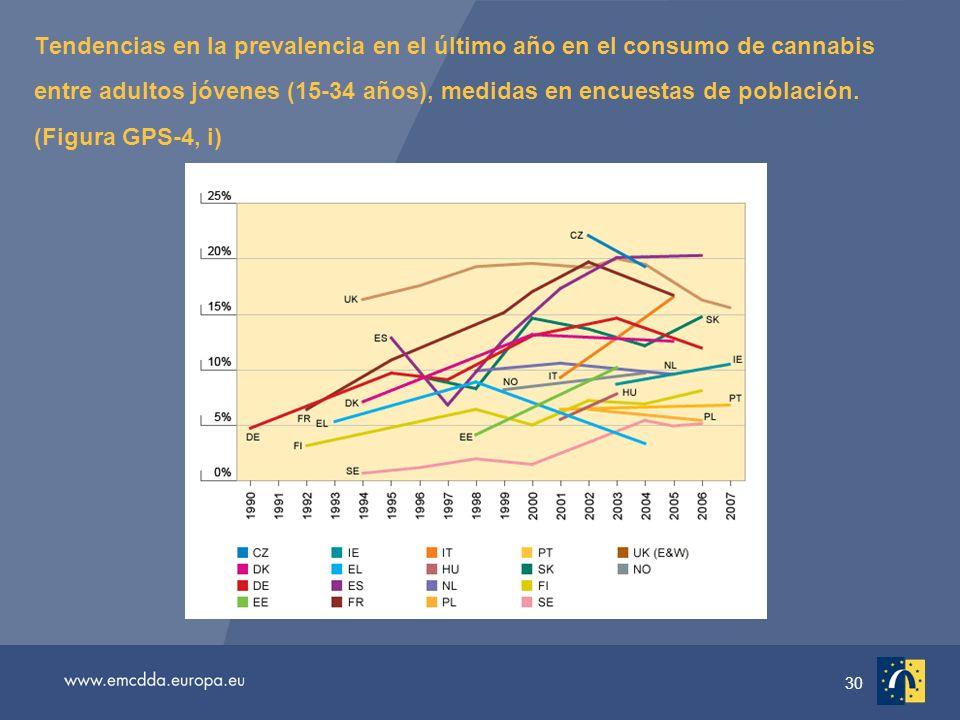 30 Tendencias en la prevalencia en el último año en el consumo de cannabis entre adultos jóvenes (15-34 años), medidas en encuestas de población.