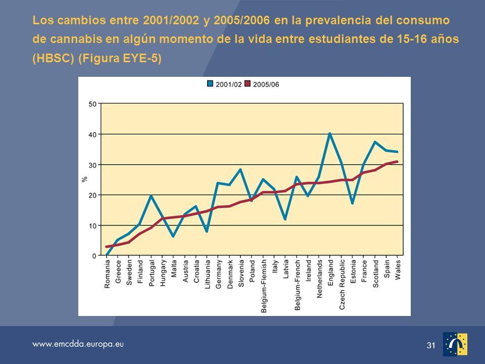 31 Los cambios entre 2001/2002 y 2005/2006 en la prevalencia del consumo de cannabis en algún momento de la vida entre estudiantes de 15-16 años (HBSC) (Figura EYE-5)