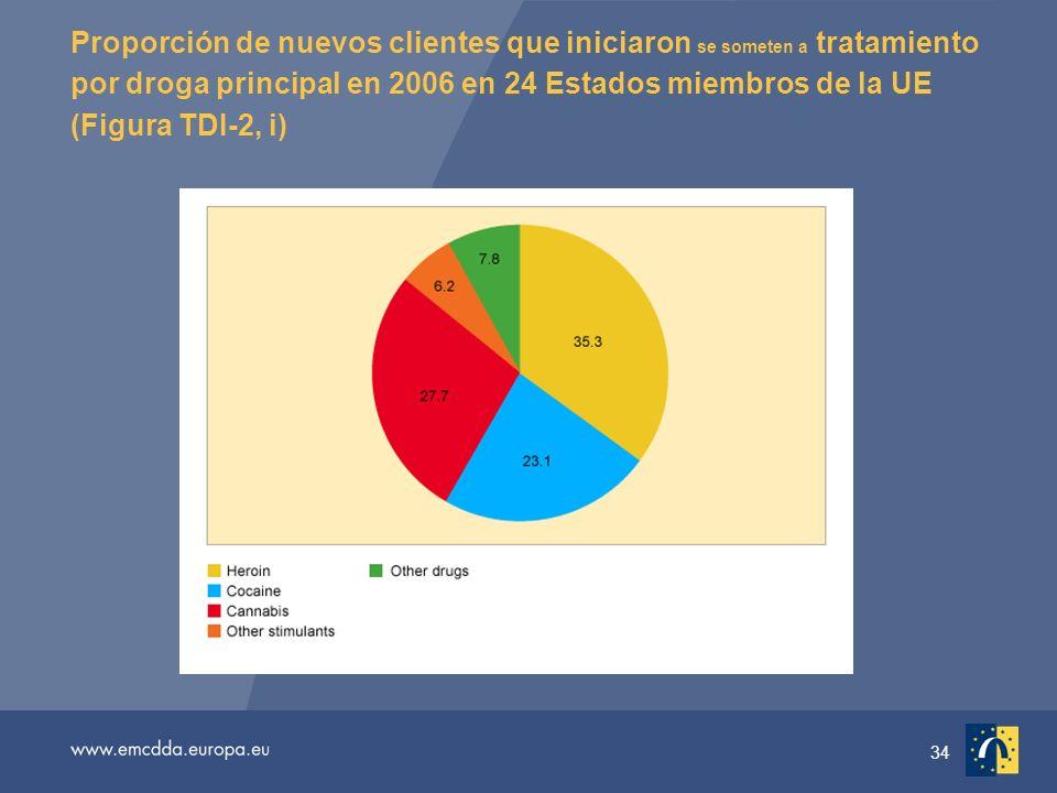 34 Proporción de nuevos clientes que iniciaron se someten a tratamiento por droga principal en 2006 en 24 Estados miembros de la UE (Figura TDI-2, i)