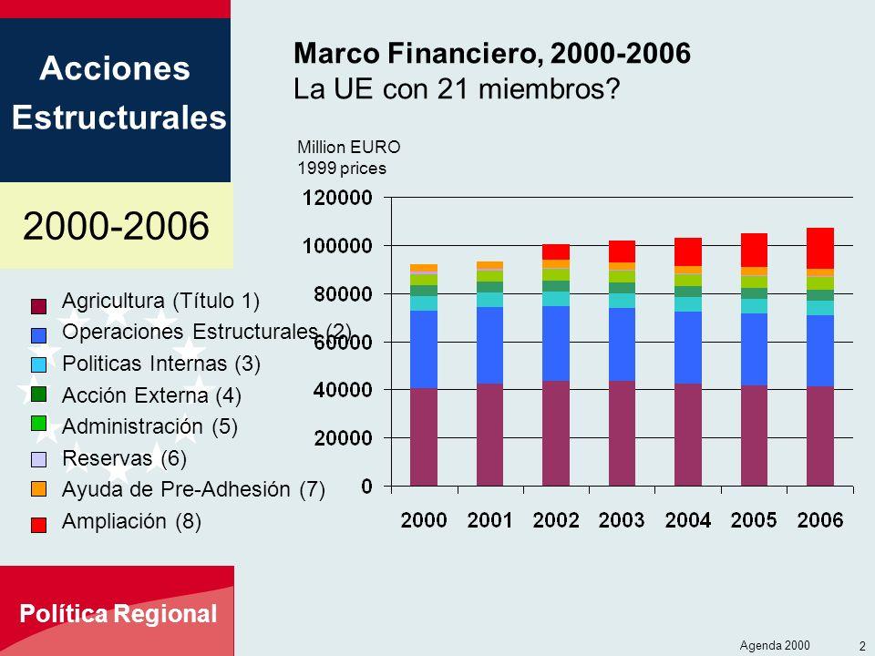 2000-2006 Acciones Estructurales Política Regional Agenda 2000 2 Marco Financiero, 2000-2006 La UE con 21 miembros? Agricultura (Título 1) Operaciones