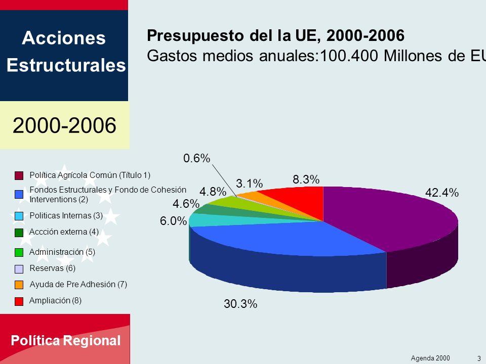 2000-2006 Acciones Estructurales Política Regional Agenda 2000 3 Presupuesto del la UE, 2000-2006 Gastos medios anuales:100.400 Millones de EUROS Política Agrícola Común (Título 1) Fondos Estructurales y Fondo de Cohesión Interventions (2) Politicas Internas (3) Accción externa (4) Administración (5) Reservas (6) 42.4% 30.3% 6.0% 4.6% 4.8% 0.6% Ayuda de Pre Adhesión (7) Ampliación (8) 3.1% 8.3%