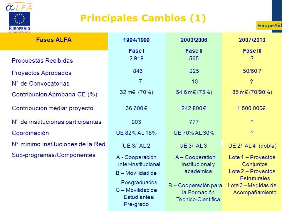 EuropeAid 3 Principales Cambios (1) 242.800 54.6 m (73%) 225 565 2000/2006 Fase II 1 500.000 85 m (70/90%) 50/60 ? ? 2007/2013 Fase III 36.600 Contrib