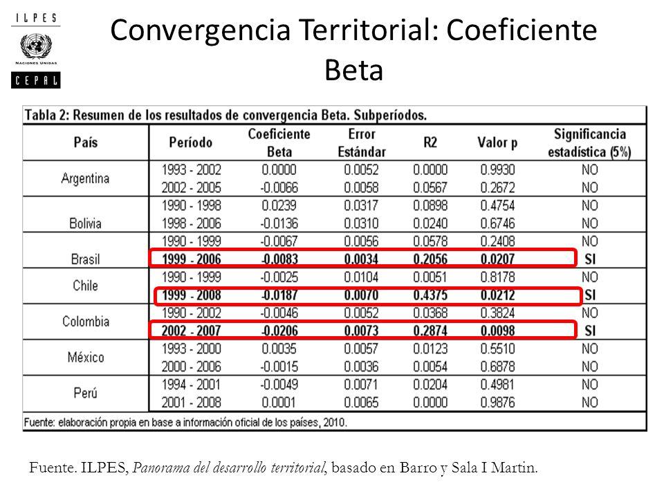 Convergencia Territorial: Coeficiente Beta Fuente. ILPES, Panorama del desarrollo territorial, basado en Barro y Sala I Martin.