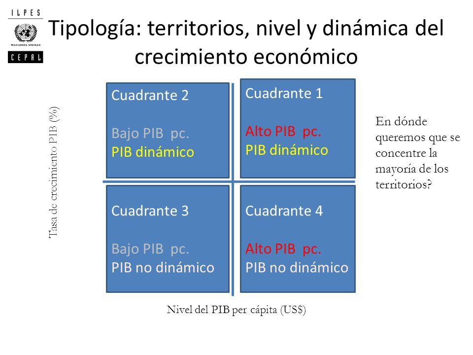 Tipología: territorios, nivel y dinámica del crecimiento económico Cuadrante 2 Bajo PIB pc. PIB dinámico Cuadrante 1 Alto PIB pc. PIB dinámico Cuadran