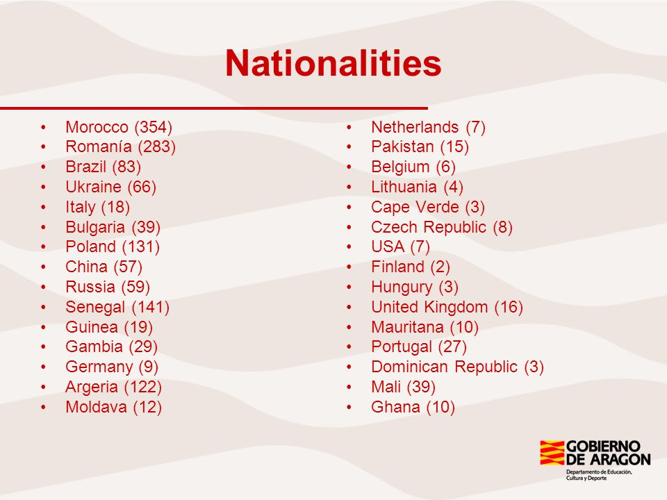 Nationalities Morocco (354) Romanía (283) Brazil (83) Ukraine (66) Italy (18) Bulgaria (39) Poland (131) China (57) Russia (59) Senegal (141) Guinea (19) Gambia (29) Germany (9) Argeria (122) Moldava (12) Netherlands (7) Pakistan (15) Belgium (6) Lithuania (4) Cape Verde (3) Czech Republic (8) USA (7) Finland (2) Hungury (3) United Kingdom (16) Mauritana (10) Portugal (27) Dominican Republic (3) Mali (39) Ghana (10)