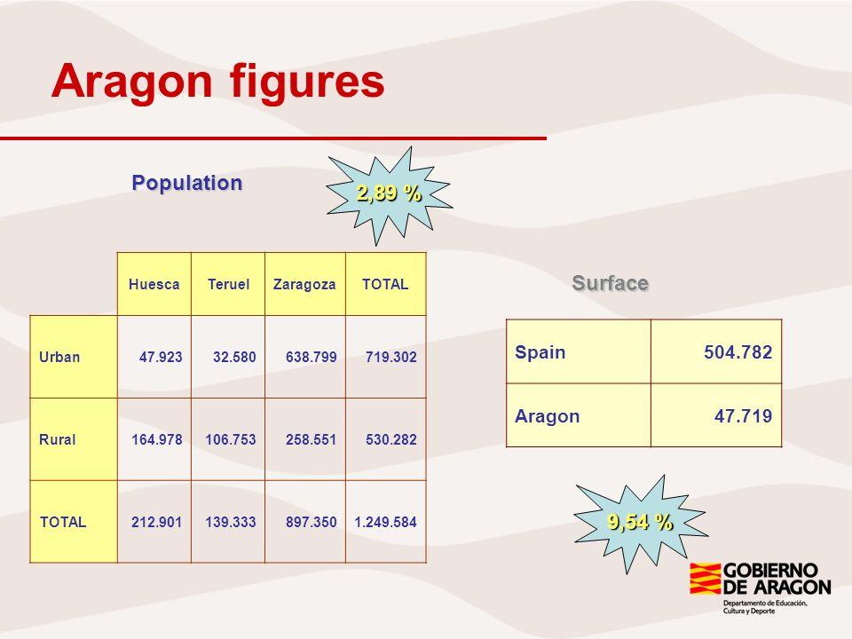 Foreing population in Aragón Spain5.268.762 Aragon154.892 Aragón 11,7 % 11,4 % Spain Origin countryInhabitants Romania57.043 Morocco15.108 Ecuador11.521 Colombia7.264 Bulgaria5.350 Portugal4.678 Argeria4.511 Poland3.873