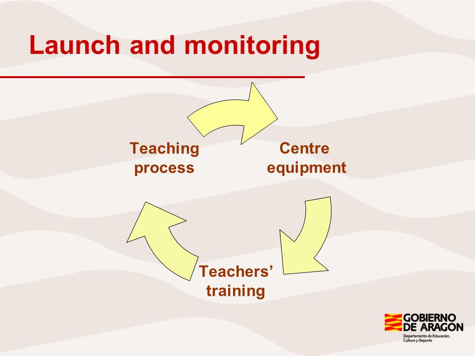 Launch and monitoring Centre equipment Teachers training Teaching process