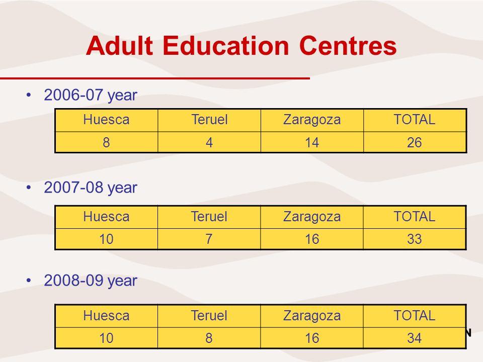 Students and groups YearGroupsStudentsFinish% finish 2006-07884301010,23 2007/081374061050,26 2008/091284921250,25