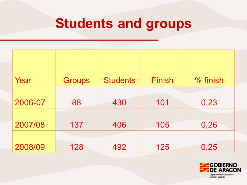 Students and groups YearGroupsStudentsFinish% finish 2006-07884301010,23 2007/081374061050,26 2008/091284921250,25
