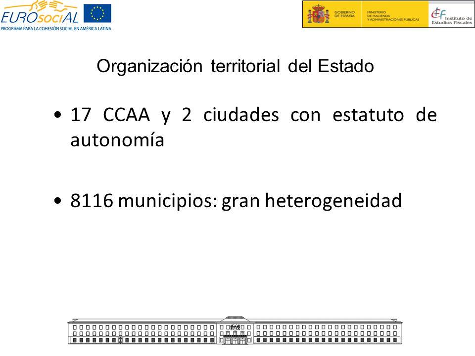 17 CCAA y 2 ciudades con estatuto de autonomía 8116 municipios: gran heterogeneidad Organización territorial del Estado