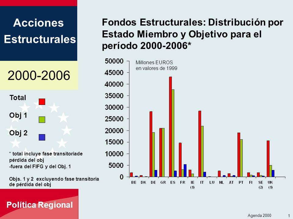 2000-2006 Acciones Estructurales Política Regional Agenda 2000 11 Total Obj 1 Obj 2 * total incluye fase transitoriade pérdida del obj -fuera del FIFG