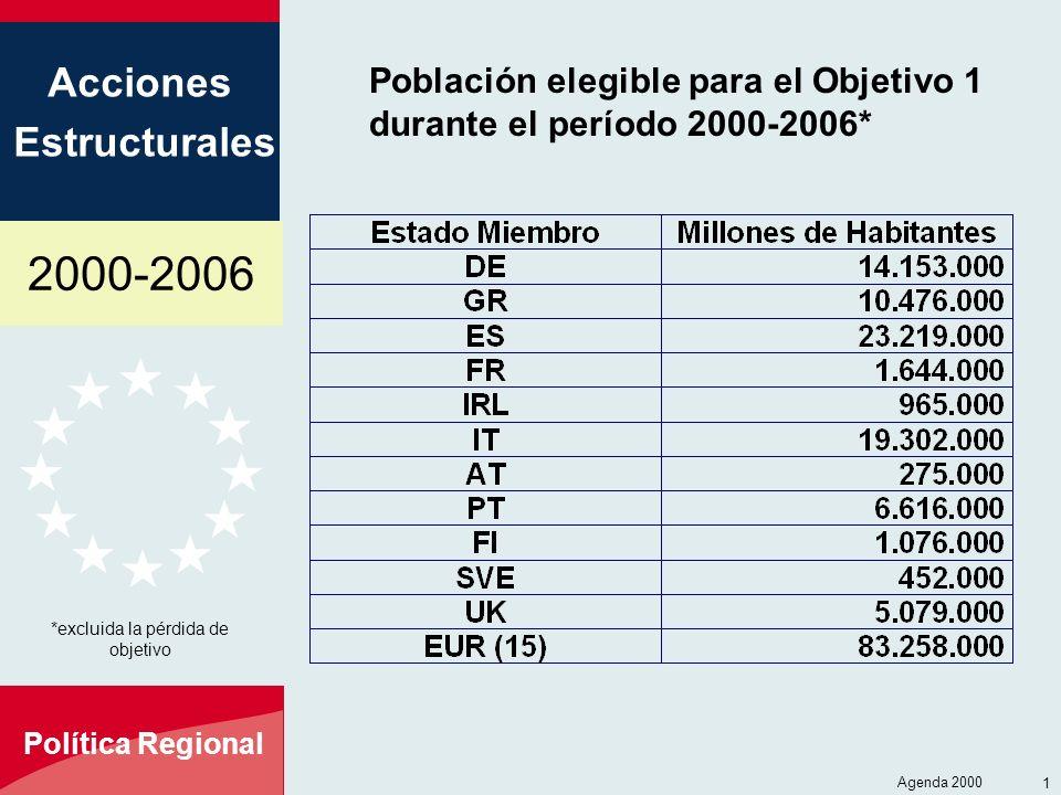 2000-2006 Acciones Estructurales Política Regional Agenda 2000 12 Población elegible para el Objetivo 1 durante el período 2000-2006* *excluida la pér