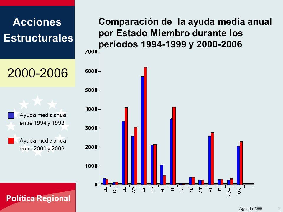 2000-2006 Acciones Estructurales Política Regional Agenda 2000 14 Comparación de la ayuda media anual por Estado Miembro durante los períodos 1994-199