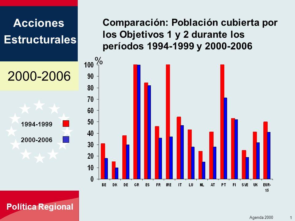 2000-2006 Acciones Estructurales Política Regional Agenda 2000 16 Comparación: Población cubierta por los Objetivos 1 y 2 durante los períodos 1994-19