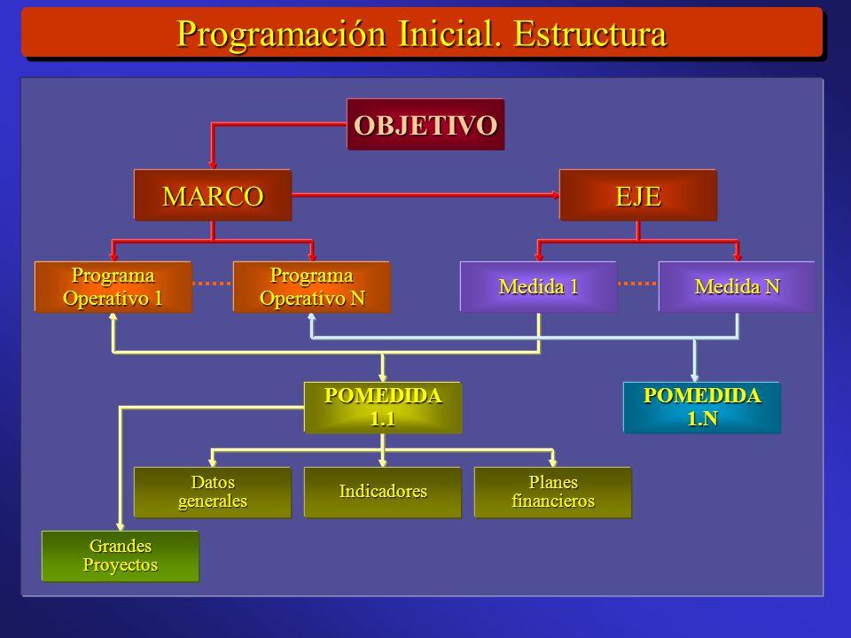 Programación Inicial.