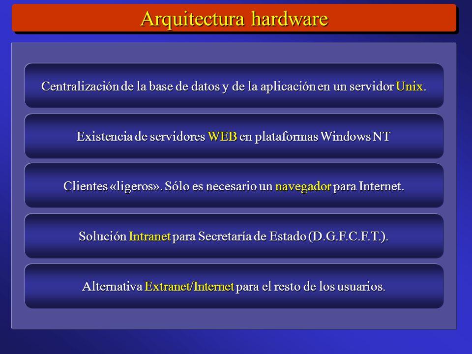 Arquitectura hardware Centralización de la base de datos y de la aplicación en un servidor Unix.