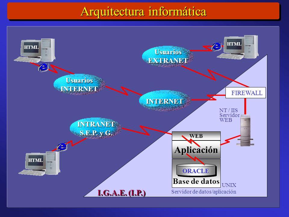 Arquitectura informática INTERNET UsuariosEXTRANET UsuariosINTERNET I.G.A.E.