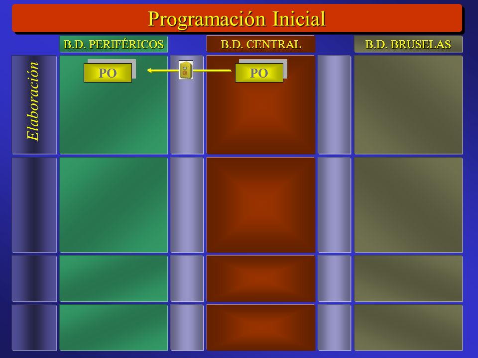 Programación Inicial Elaboración PO B.D. PERIFÉRICOS B.D. CENTRAL B.D. BRUSELAS