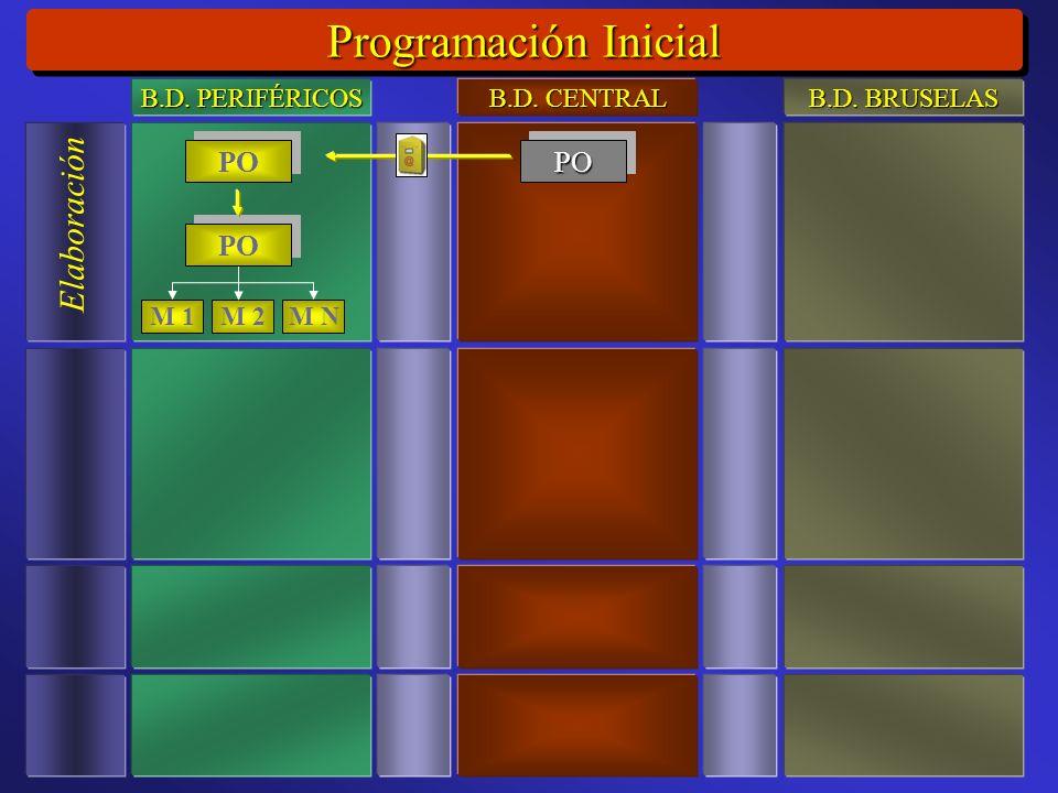 Programación Inicial Elaboración M 1M 2M N PO POPO B.D. PERIFÉRICOS B.D. CENTRAL B.D. BRUSELAS