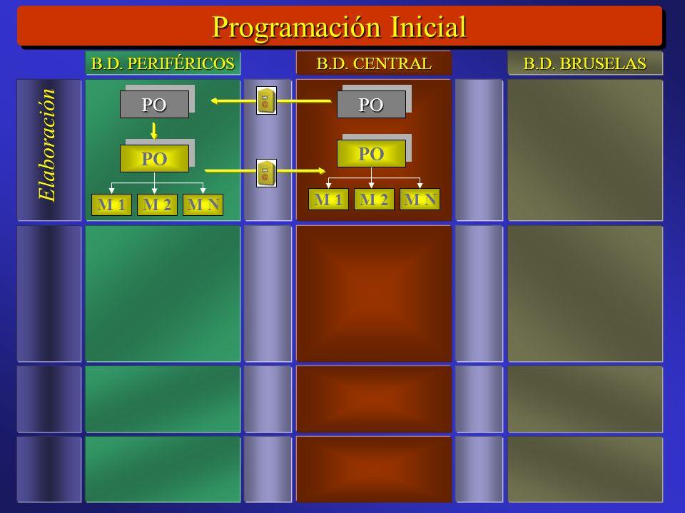 Programación Inicial Elaboración M 1M 2M N POPO PO POPO M 1M 2M N PO B.D.