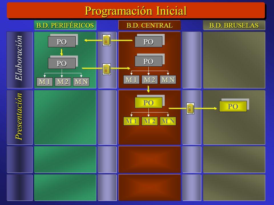 Programación Inicial Elaboración Presentación M 1 M 2 M N POPO POPO POPO M 1 M 2 M N POPO B.D.