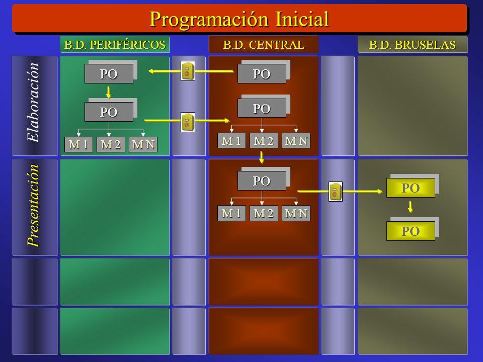 Programación Inicial Elaboración Presentación M 1 M 2 M N POPO POPO POPO M 1 M 2 M N POPO M 1 M 2 M N POPO B.D.