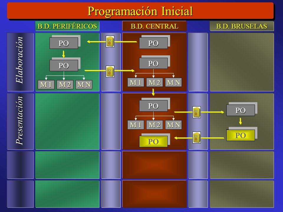 Programación Inicial Elaboración Presentación M 1 M 2 M N POPO POPO POPO M 1 M 2 M N POPO M 1 M 2 M N POPO PO POPO POPO B.D.