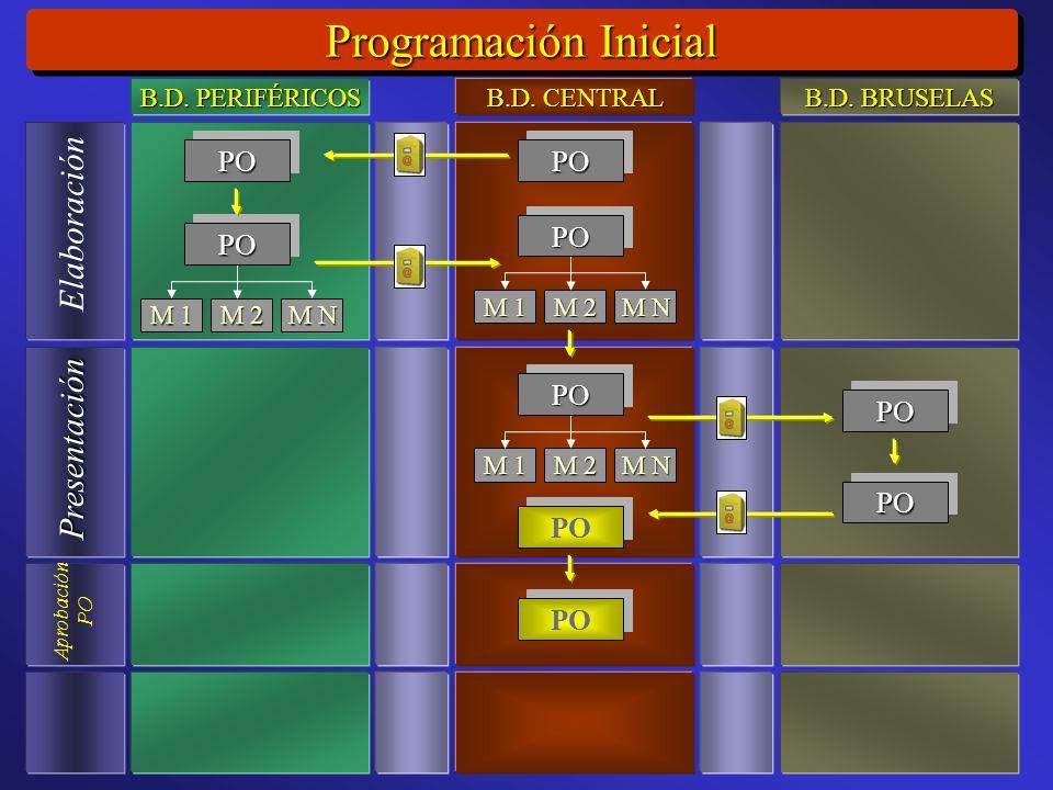 Programación Inicial Elaboración Presentación Aprobación PO M 1 M 2 M N POPO POPO POPO M 1 M 2 M N POPO M 1 M 2 M N POPO PO POPO POPO B.D.