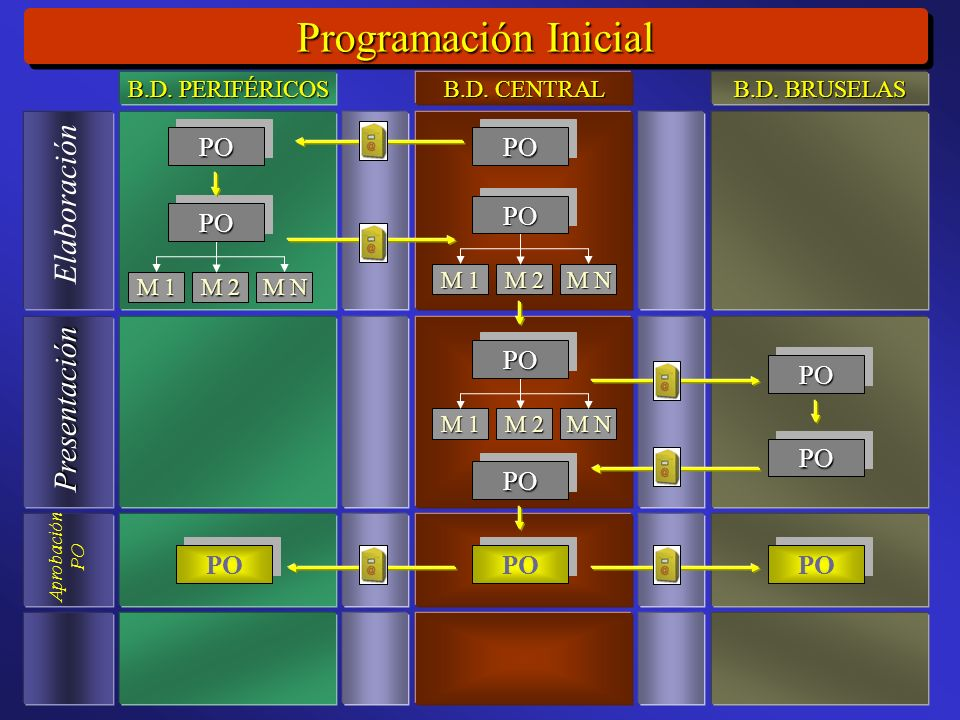 Programación Inicial Elaboración Presentación Aprobación PO M 1 M 2 M N POPO POPO POPO M 1 M 2 M N POPO M 1 M 2 M N POPO POPO POPO PO B.D.