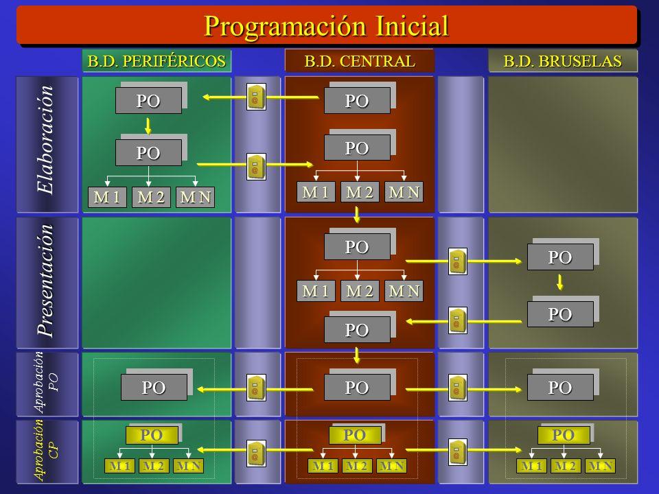 Programación Inicial Elaboración Presentación Aprobación PO Aprobación CP M 1 M 2 M N POPO POPO POPO M 1 M 2 M N POPO M 1 M 2 M N POPO POPO POPO POPO POPOPOPOPOPO B.D.