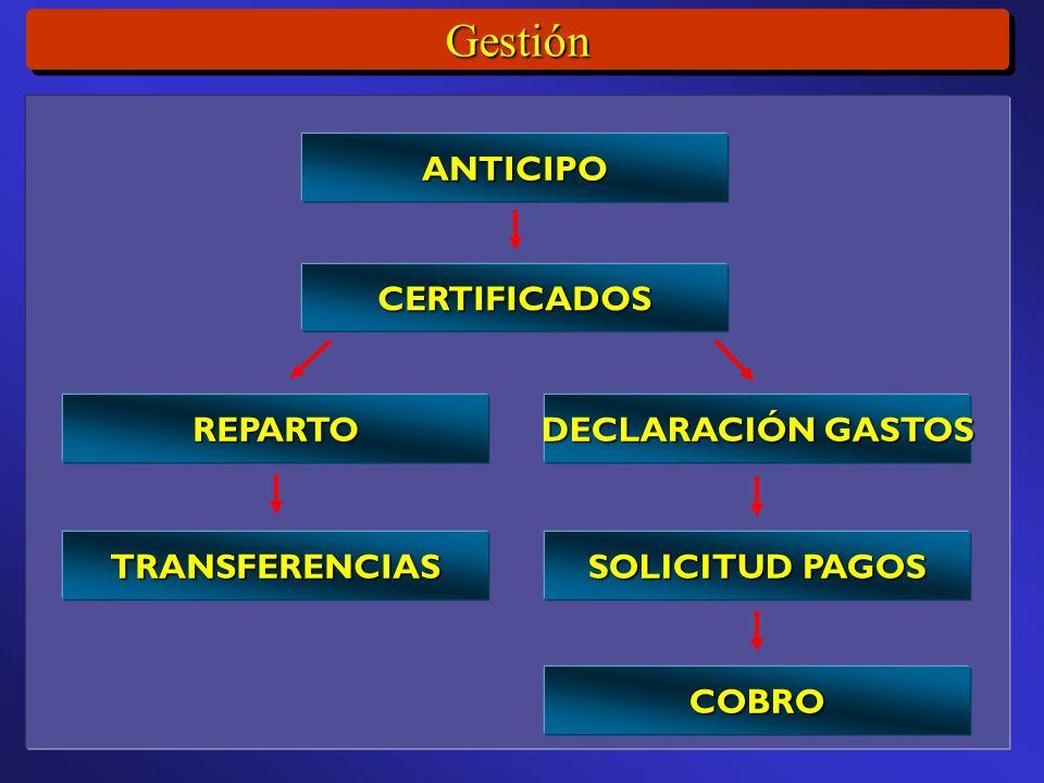 GestiónGestión ANTICIPO CERTIFICADOS REPARTO DECLARACIÓN GASTOS SOLICITUD PAGOS COBRO TRANSFERENCIAS