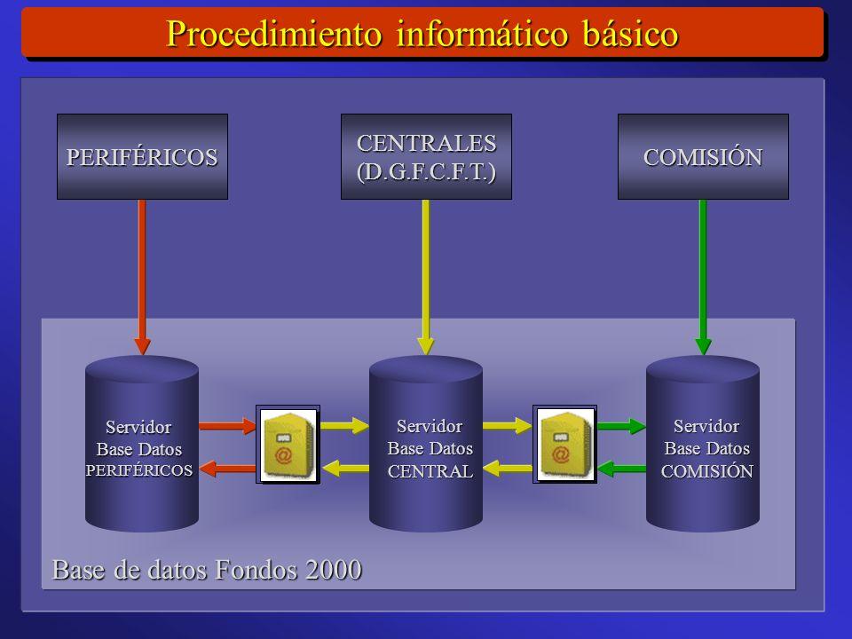 Procedimiento informático básico Base de datos Fondos 2000 PERIFÉRICOSCENTRALES(D.G.F.C.F.T.)COMISIÓN Servidor Base Datos PERIFÉRICOSServidor CENTRALServidor COMISIÓN