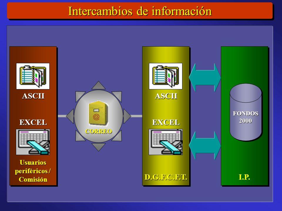Intercambios de información CORREO Usuarios periféricos / ComisiónUsuarios Comisión I.P.
