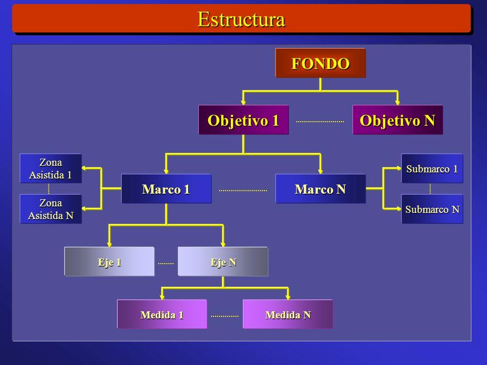 EstructuraEstructura Eje 1 Medida 1 Medida N Objetivo N FONDO Objetivo 1 Eje N Marco 1 Marco N Submarco 1 Submarco N Zona Asistida 1 Zona Asistida N
