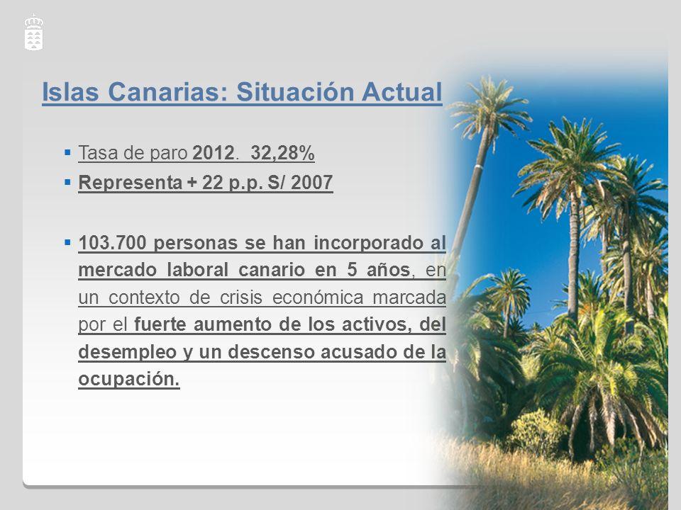 Islas Canarias: Situación Actual 2 Tasa de paro 2012. 32,28% Representa + 22 p.p. S/ 2007 103.700 personas se han incorporado al mercado laboral canar