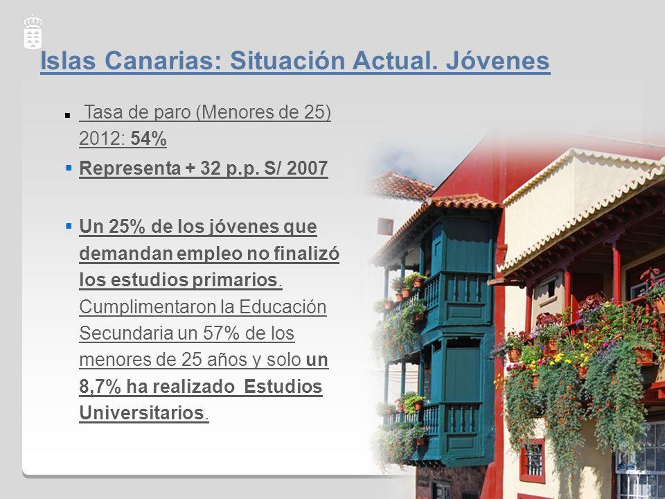 Islas Canarias: Situación Actual. Jóvenes Tasa de paro (Menores de 25) 2012: 54% Representa + 32 p.p. S/ 2007 Un 25% de los jóvenes que demandan emple