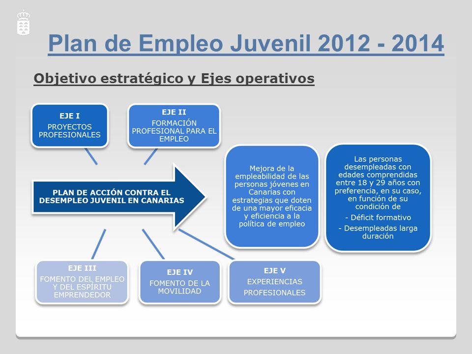 Objetivo estratégico y Ejes operativos Plan de Empleo Juvenil 2012 - 2014
